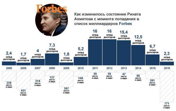 Ринат Ахметов: состояние по годам